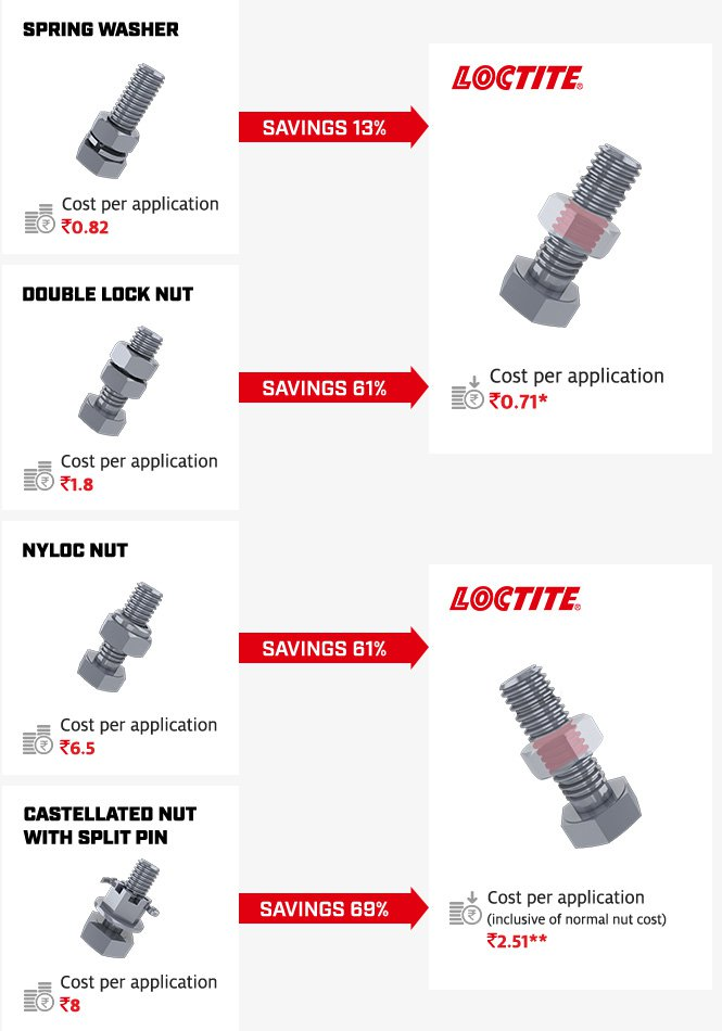 spring washer, Double lock nut, nyloc nut, castellated nut with split pin