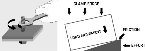 Clamp Load